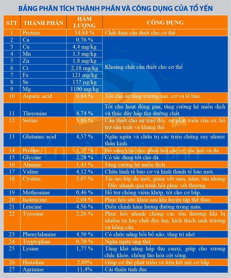 Thành phần và công dụng của tổ yến trắng sơ chế
