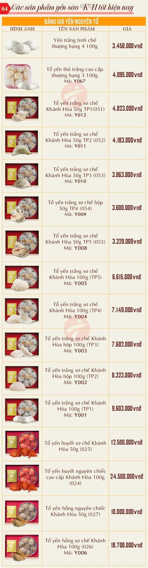 Bảng giá yến sào Khánh Hòa tại yenkhanhhoa.info