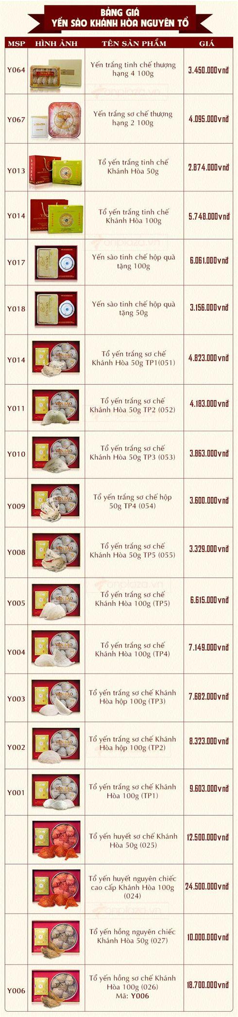 Bảng giá yến sào Khánh Hòa nguyên tổ tại yenkhanhhoa.info