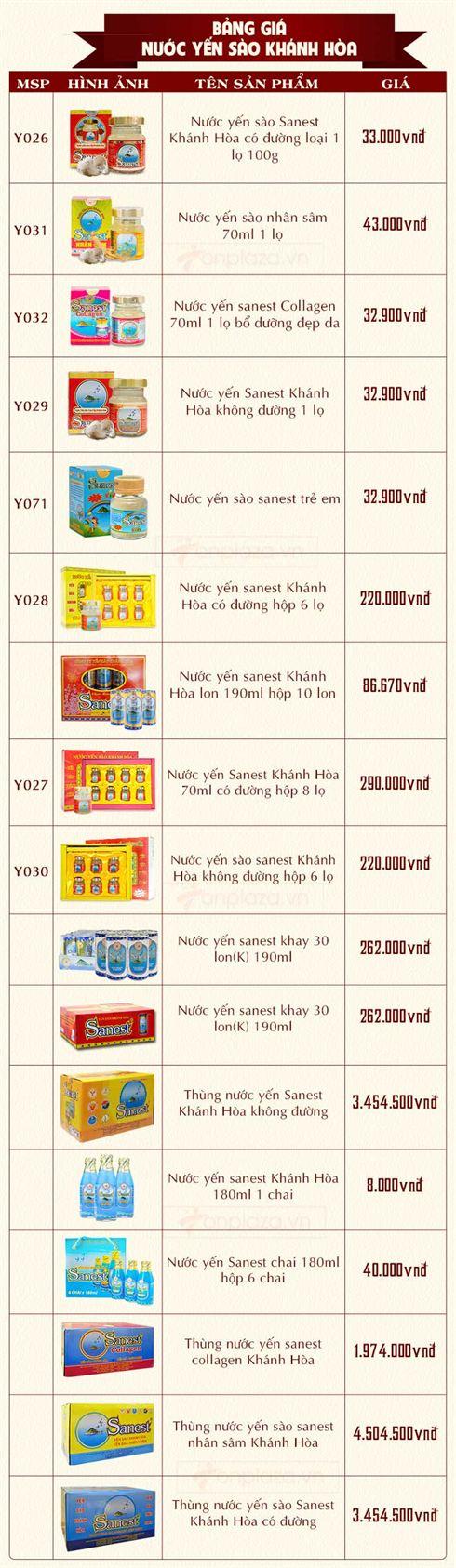 Bảng giá nước yến sào Sanest Khánh Hòa cập nhật 2017